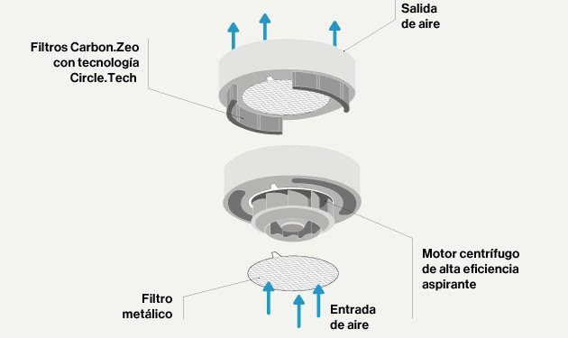 Zelari-De-Nuzzi_Falmec_campanas-premium_extractores